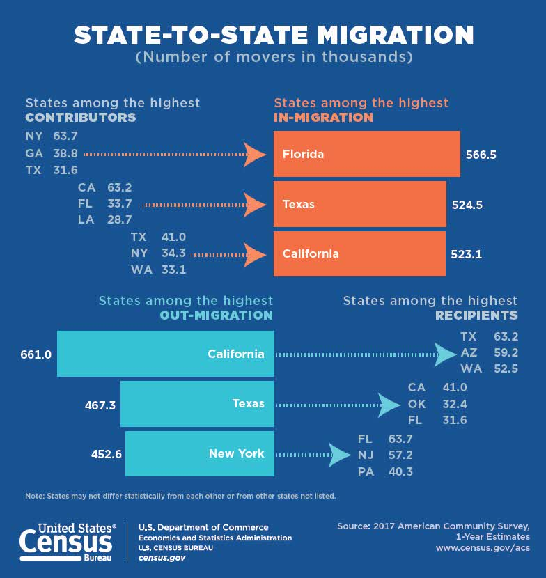A graph capturing state-to-state migration in America.